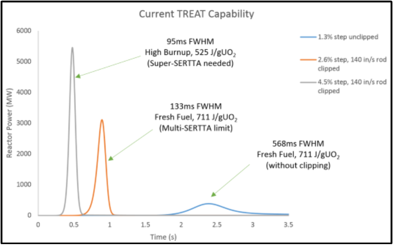 TREAT Current Capability Graph Plot.png
